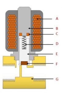 electrovalva de tractor